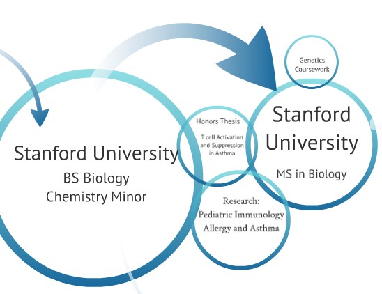 Stanford biology honors thesis
